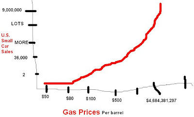 Gas prices chart