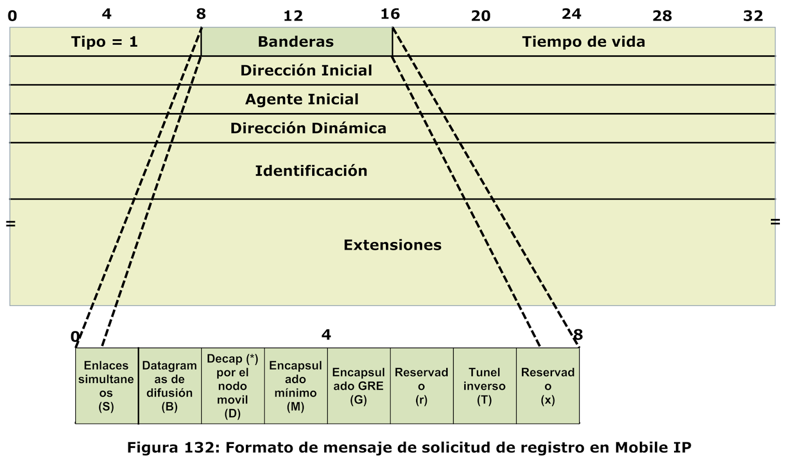 Traducciones, howtos, Unix, Linux, Windows, redes.: Protocolo ...