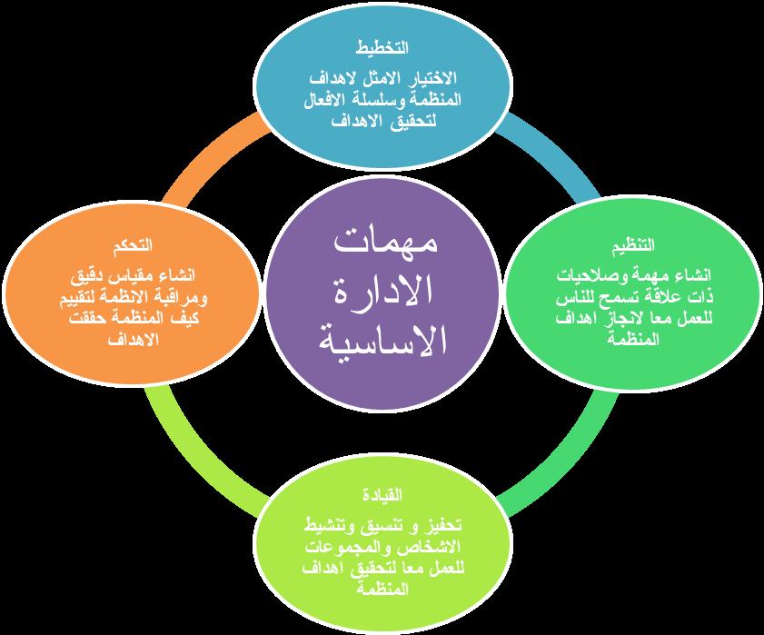 مهمات الادارة Managerial Tasks
