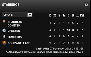 Standings Group E Champions League