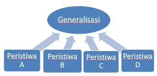 anda para pembaca paham mengenai paragraf generalisasi contoh paragraf