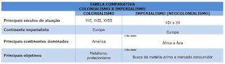 Tabela Colonialismo X Imperialismo (Neocolonialismo) | www.professorjunioronline.com