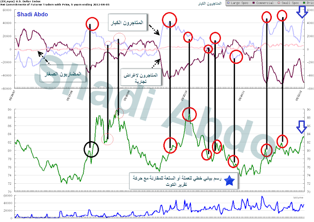 شعور السوق : تقرير الكوت COT (تقرير التزامات المتاجرين)