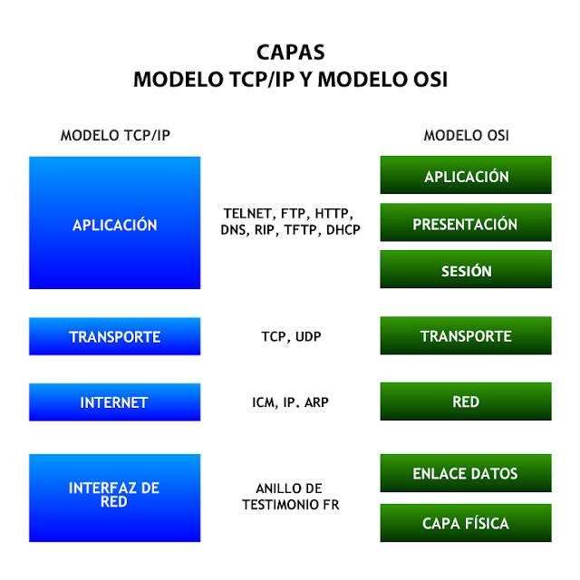 capas modelo osi tcp/ip cuatro siete arquitecturas de red