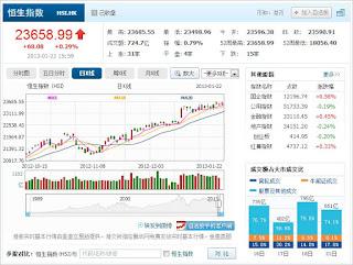 中国株コバンザメ投資 香港ハンセン指数20130122