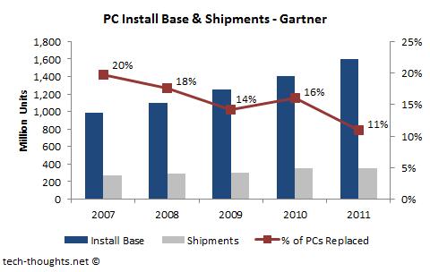 PC Install Base & Shipments