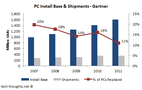 PC Install Base &amp; Shipments