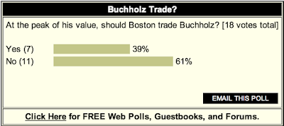 POLL: Most Want To Keep Buchholz At Deadline