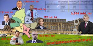 Bugetele primăriilor Bucureștiului