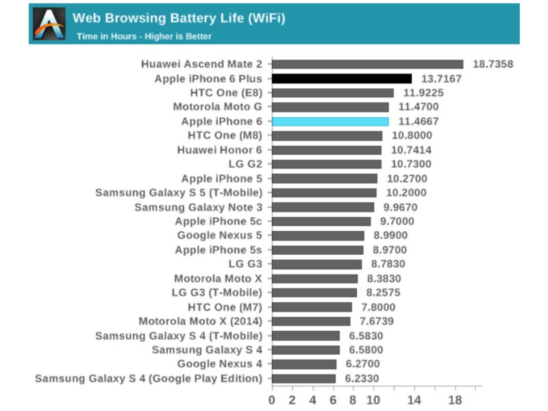 iPhone 6 Plus battery benchmark