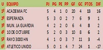 TABLA DE POSICIONES 3ra. ASCENSO