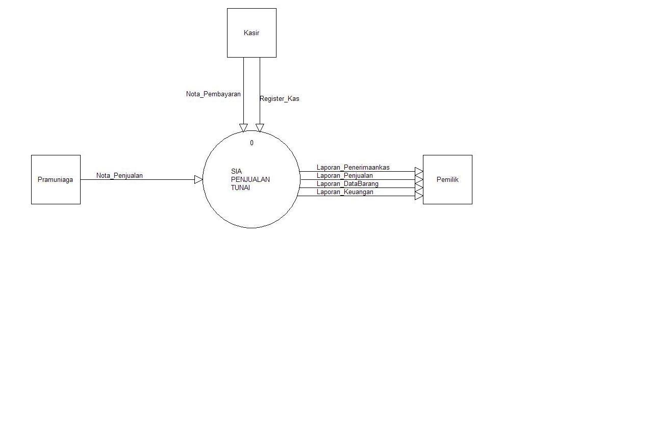 Deddy kurniawan sistem informasi akuntansi penjualan tunai 33 diagram contex ccuart Image collections
