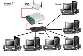 Informática - computación