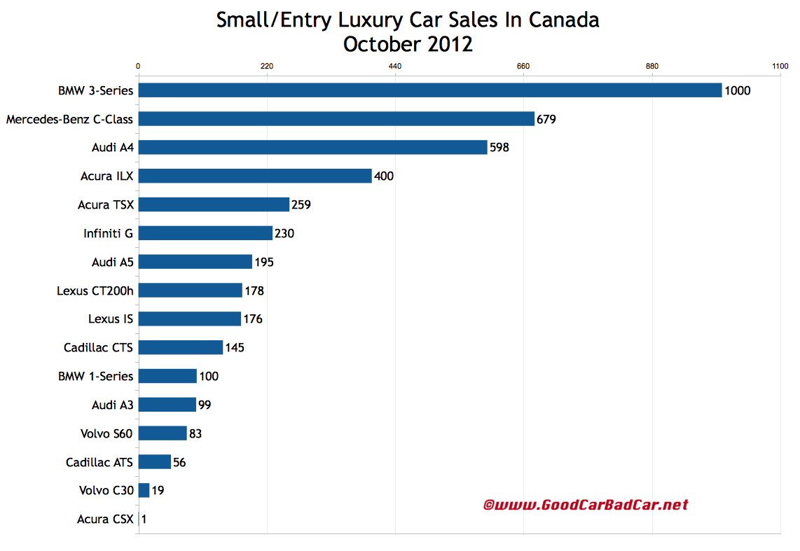 state of luxury car sales and Luxury cars in the us - important statistics 1 luxury cars in the context of market segmentation + us car demand: by segment 2018 us car market in november 2018, by segment luxury vehicles: united states premium vehicle sales 2017 leading luxury car brands in the us in 2017, based on unit sales (in 1,000s.