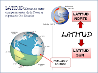 Conozca la latitud en el horoscopo