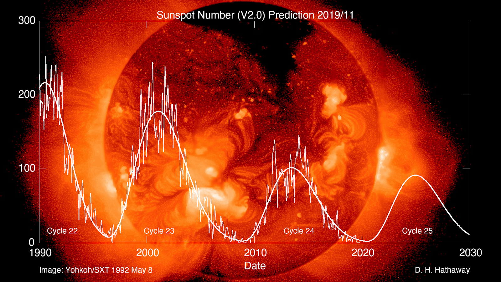 Solar Cycle Prediction