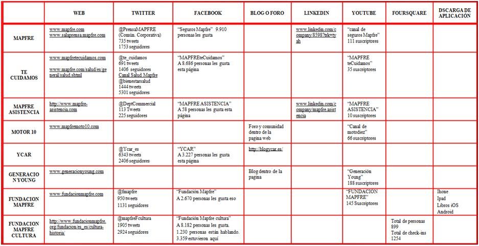 El bloc de xarxes socials 39 12 nit for Oficinas de direct seguros