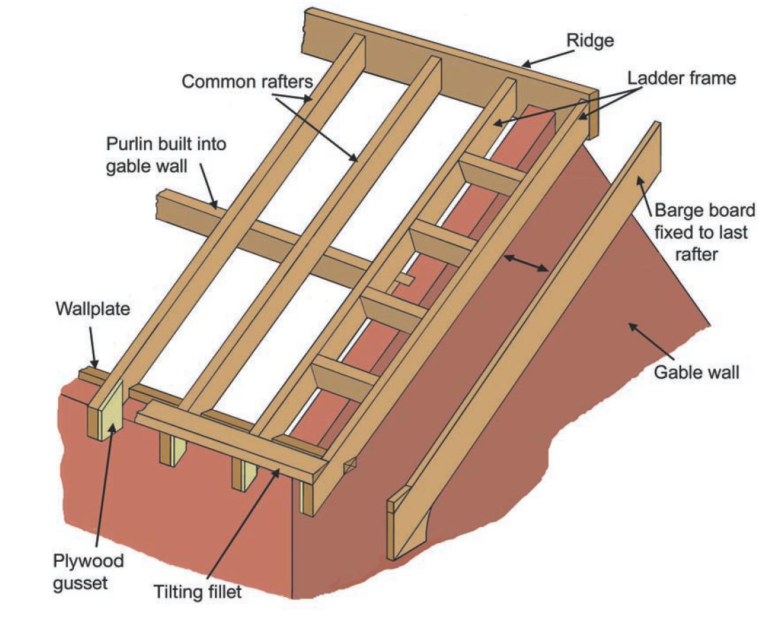 Roof Structures Online Civil