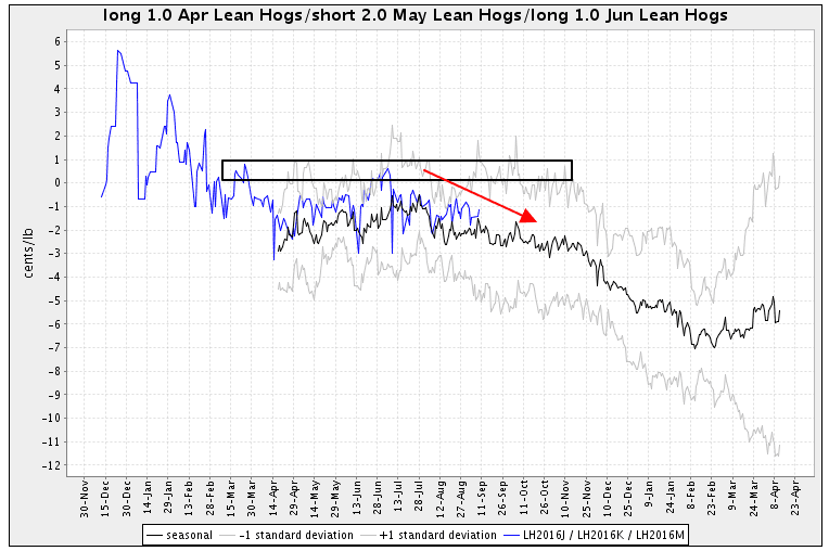 Lean Hogs futures seasonal spread butterfly