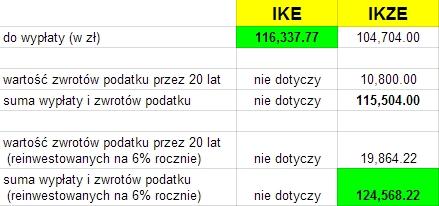 Co wybrać - IKE czy IKZE?