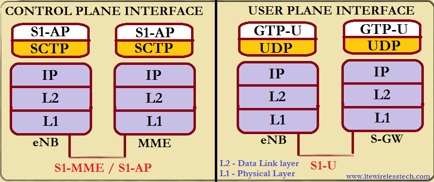 LTE S1 Interface