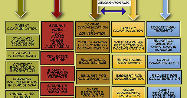 A Great Poster on How to Use Blogs as A Teacher