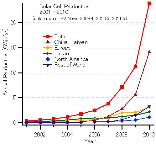 Energ 237 A Fotovoltaica