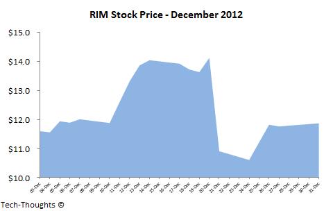 RIM Stock Price - December 2012