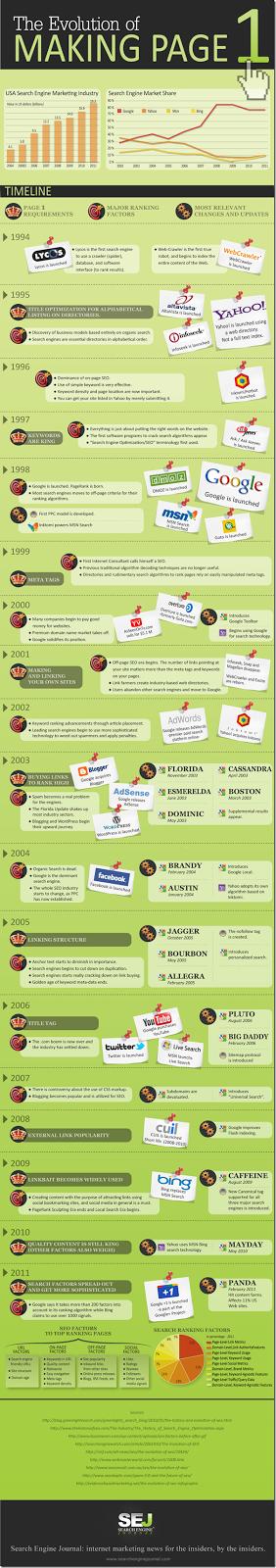 Infografía la evolucion del SEO
