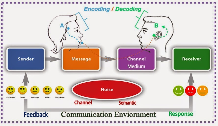english as a medium of communication essays Communication: the process, barriers, and improving is the carrier of the communication the medium can be a face-to cannot get an english.