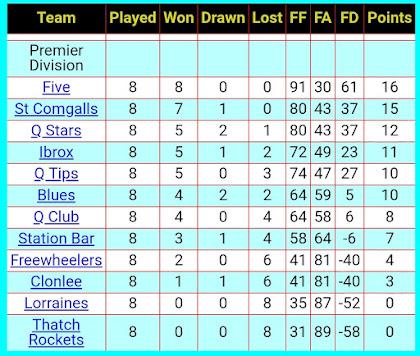 League table, 9th November