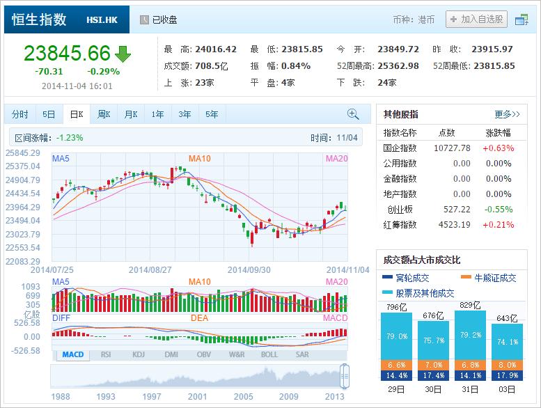 中国株コバンザメ投資 香港ハンセン指数20141104