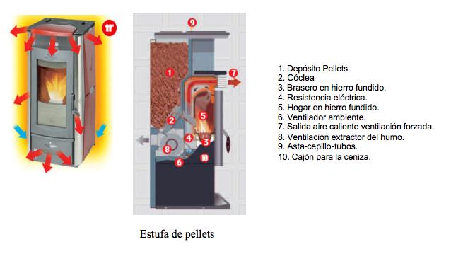 C mo funciona una estufa o caldera de pellets madera - Que es una estufa de pellets ...