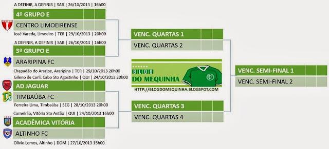 Tabela oficial da FPF sem América e Olinda