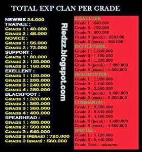pangkat clan pb lengkap