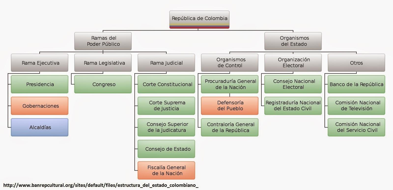 por tres ramas del poder p blico legislativa ejecutiva y judicial y otros rganos aut nomos e independientes que contribuyen al cumplimiento de