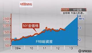 金価格 FRB総資産 相関関係 QE2 QE3 量的緩和