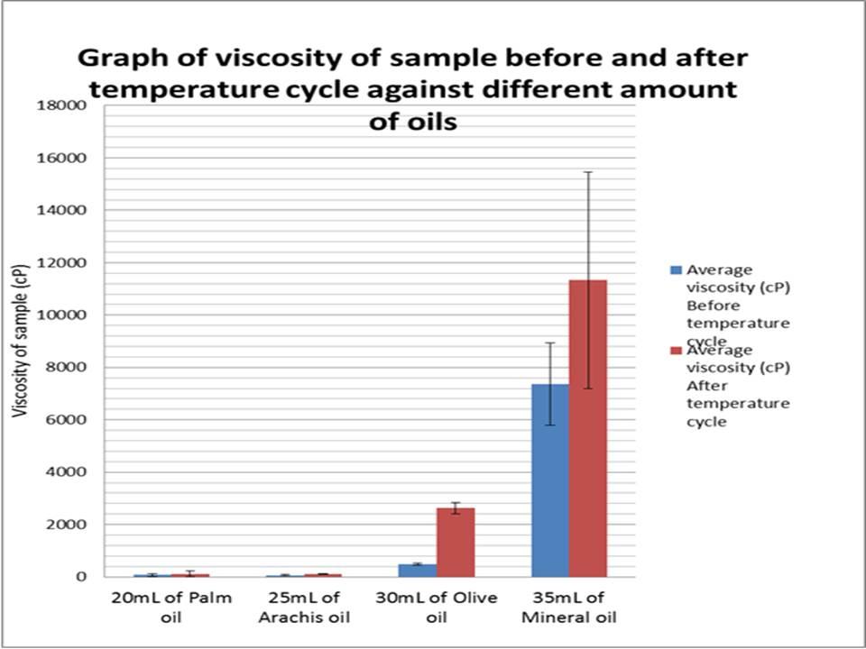 Diagram Of Oil Viscosity Lab Electrical Work Wiring Diagram