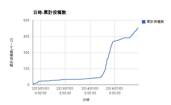 Google Drive スプレッドシート 日時-累計投稿数のグラフ