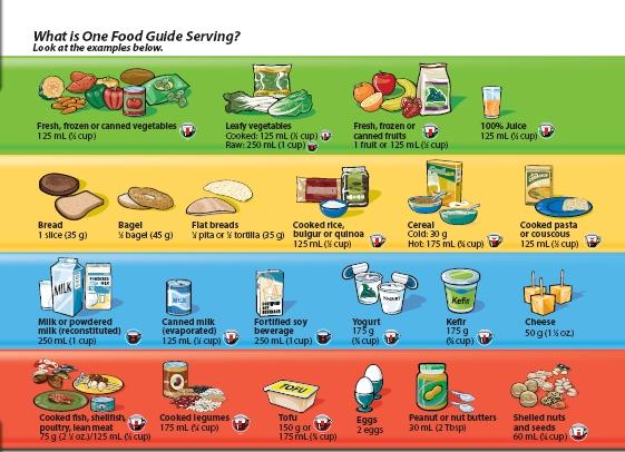 Seasonal Food Guide Canada