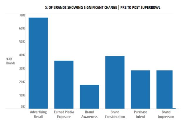super bowl ad return on investment graph