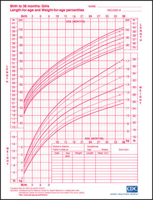 infant girl growth charts