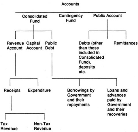 differences between Consolidated Fund of India, The Public Account  Contingency Fund of India