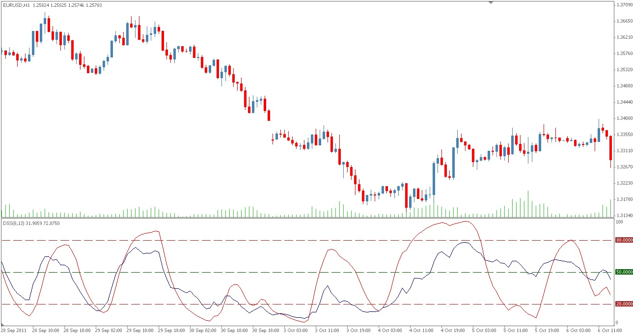 Forex dss indicator