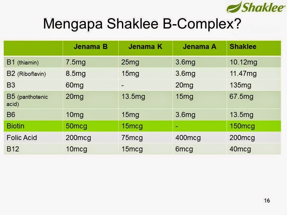 KANDUNGAN B COMPLEKS SHAKLEE