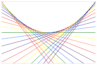 how to work out range of parabola