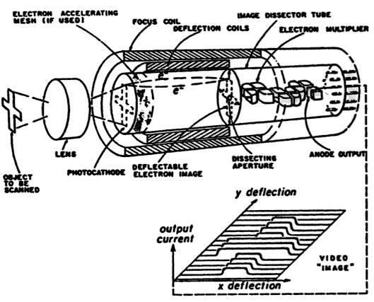 digital image processing  vidicon camera tube