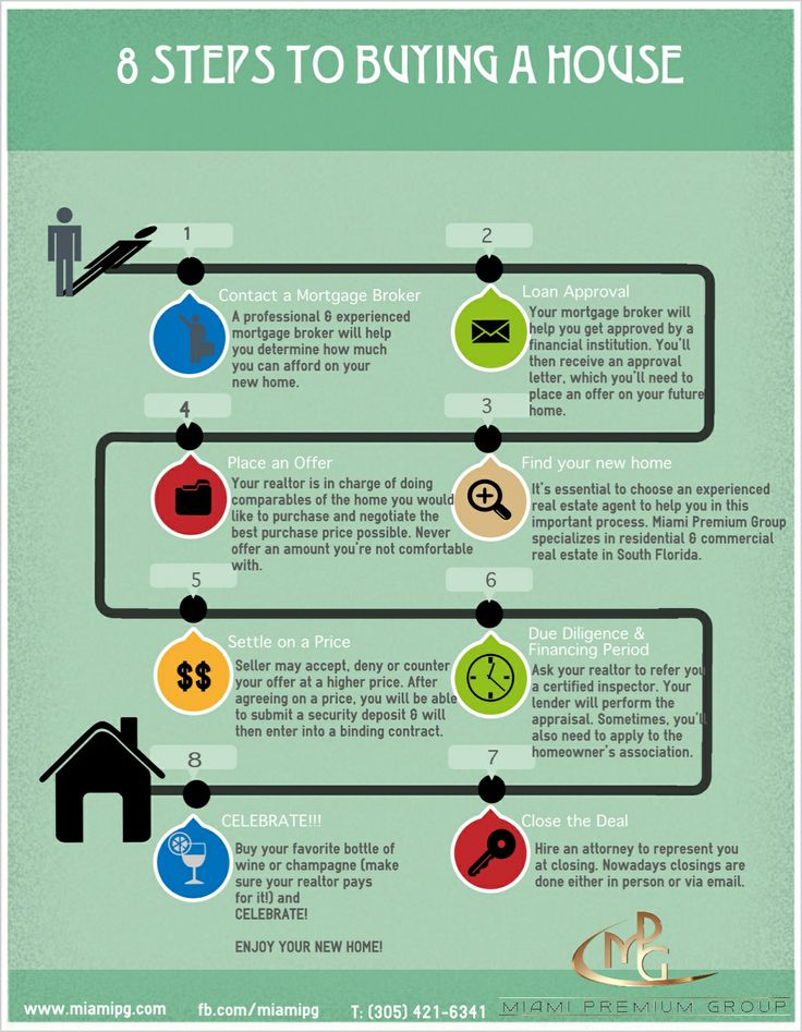 best home inspection house buying sites with after home inspection.