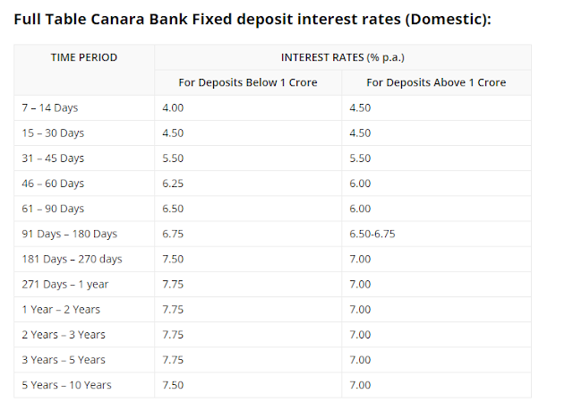 Canara Bank Fixed Deposit Interest Rates