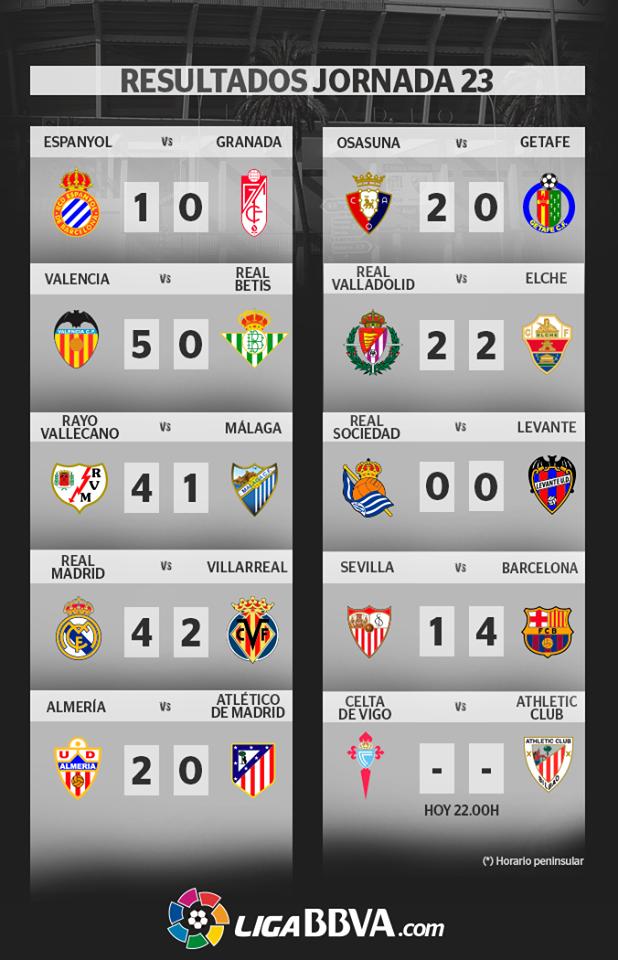 Resultados Jornada 23 Liga BBVA España